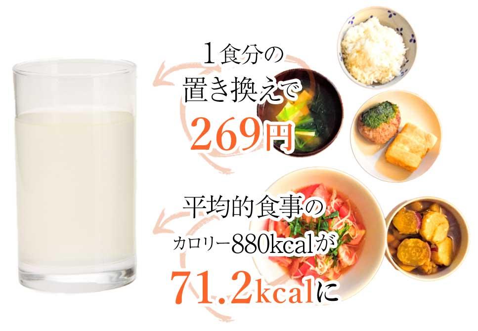 1食分の置き換で269円 平均的食事のカロリー880カロリーが71.2カロリーに